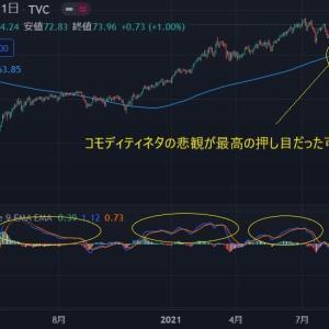 ◆豪ドルは、資源国通貨と呼ばれます。 原油堅調。 今年も悲観したそこが、底だった可能性大。