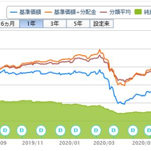 投資信託購入(50回目)日興アジアハイイールド債券ファンド(為替ヘッジなし)