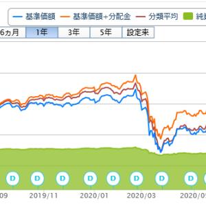 投資信託購入(51回目)新光グローバルハイイールド債券ファンド米ドルコース