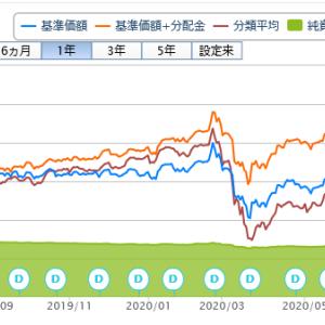 投資信託購入(52回目)USストラテジックインカムファンドBコース(為替ヘッジなし)債券王