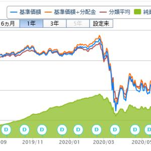 投資信託購入(54回目)東京海上グローバルヘルスケアREITオープン(毎月決算型)