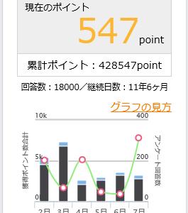 マクロミルのアンケート回答数が「1万8千回」に到達~期間とポイント数はこちらです!