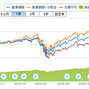 投資信託購入(60回目)アライアンス・バーンスタイン米国成長株投信Dコース毎月決算型