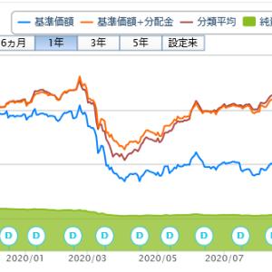 投資信託購入(61回目)アジア社債ファンドBコース(為替ヘッジなし)