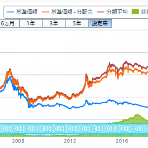 投資信託購入(71回目)ダイワJ-REITオープン(毎月分配型)