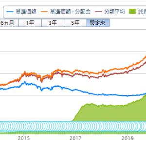 投資信託購入(72回目)フィデリティ・Jリート・アクティブ・ファンド