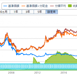 投資信託購入(73回目)DIAM J-REITオープン(毎月決算コース)