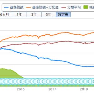 投資信託購入(74回目)グローバル・ハイブリッド証券ファンド(為替ヘッジ型)