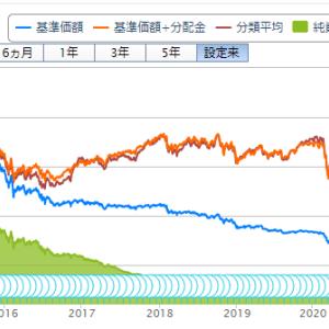 投資信託購入(75回目)JPX日経400アクティブプレミアムオープン(毎月決算型)