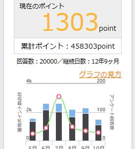 【2万回に到達!】マクロミルのアンケート回答数~期間とポイント数はこちらです!