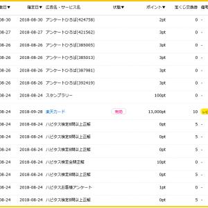 「ハピタス」からの楽天カード発行で18,000円がもらえる~数ヶ月に一度のチャンス!(2019年5月)