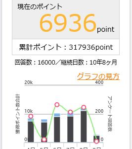 マクロミルのアンケート回答数が「1万6千回」に到達~期間とポイント数はこちらです!