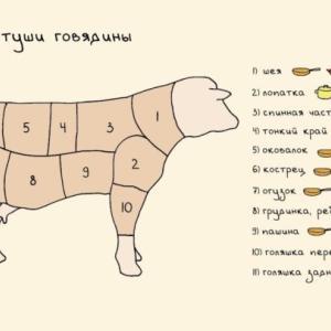 ロシア語でお肉を買う。