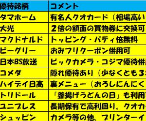 【ダイヤモンド・ZAi掲載】桐谷さんと個人投資家21人が選んだ株主優待ランキング。