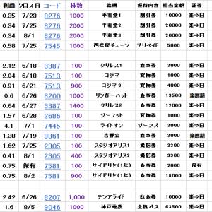 新日本製薬(4931)の優待。モイスチャージェルなど【優待新設】