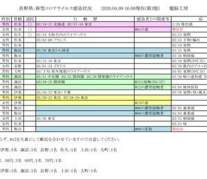 ■長野県■ 新型コロナ発症状況 2020.04.09 16:00現在