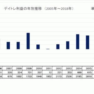 12月株・売買結果   「デイトレ損益の年別推移(グラフ)」