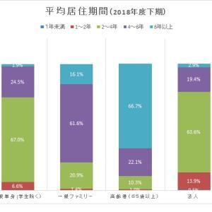 賃単住宅タイプ別の平均居住期間