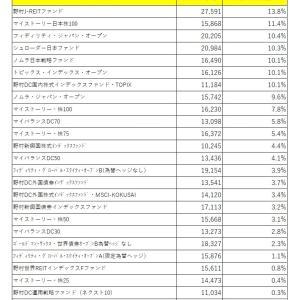 2020年3月第4週ideco組み入れファンドの運用損益率ランキグン