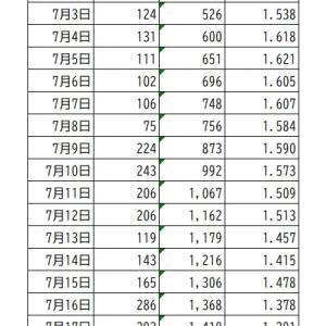 東京都の実効再生産数推移