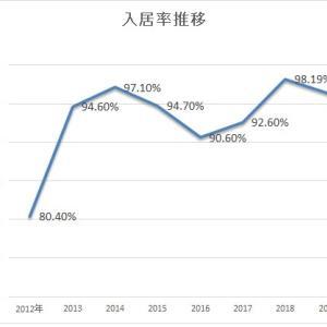 元シロアリ部屋の入居決定と今年の平均入居率