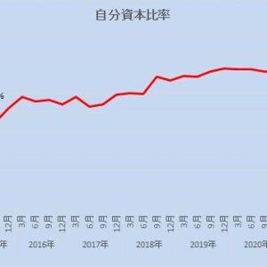 2021年6月末の自分資本比率
