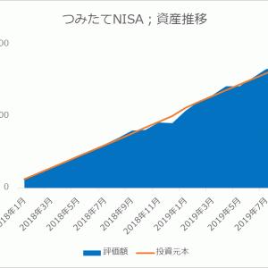 つみたてNISA@楽天証券で67万円を積立てた運用成績【2019年8月】