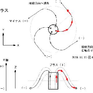 弧理論による原子模型は 制限のある 三体問題 になる