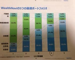 【Wealth Navi】資産運用セミナー(投資初心者向け)参加