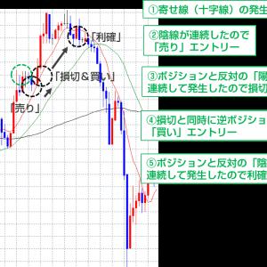海外FX実証実験レポート「寄せ線(十字線)の逆張りトレード」