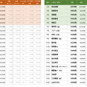 指原莉乃が2020年上半期TV-CMタレントランキングで大躍進!!