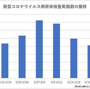 【悲報】東京都、なぜか検査数が減少していることが判明。今週は1日あたり平均約59件