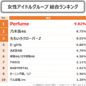 メンバー固定のPerfumeとももクロが未だ人気健在(画像あり)