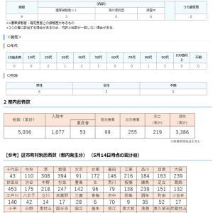 5月15日 東京の新型コロナ感染者数一桁