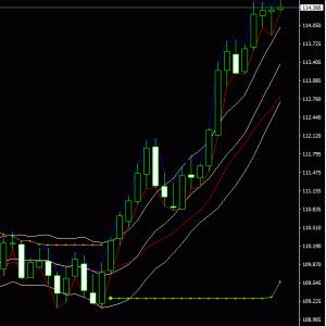 ドル円の日足ローソク足形成を見てもう天井だと喜ぶ。