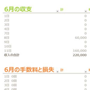 6月の収支 2021年
