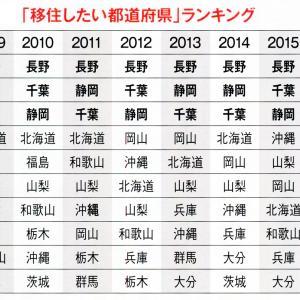 移住したい都道府県ランキング2019