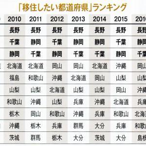 移住したい都道府県ランキング2020