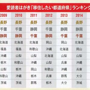 移住したい都道府県ランキング2018