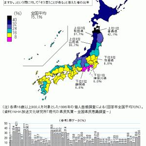県民は、長野県の自然や気候は厳しいと思っている?