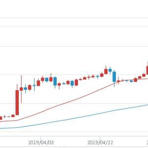 ビットコインがこの1か月で2倍,1年前に値を戻す