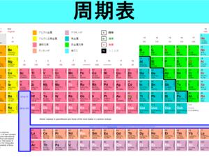 元素の周期表と超重元素の合成