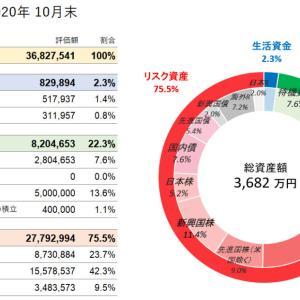 資産状況 2020年10月末