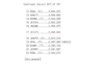WPX CW Raw Scores