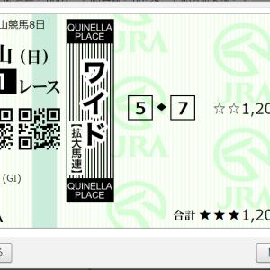 第80回 皐月賞GⅠ 購入
