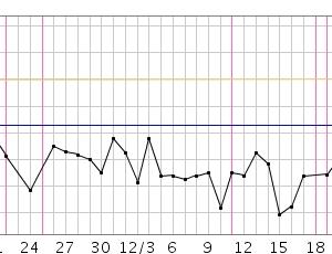 にんカツ54周期目(高温期がない)まとめ