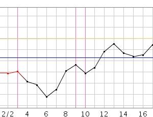 にんカツ56周期目(移植前周期)