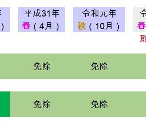 春試験の「代替試験」の実施予定が発表。