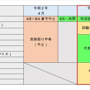 令和2年度の情報処理技術者試験。