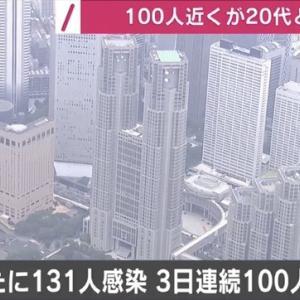 東京都で新たに131人/都知事選連動で上下する「感染者数」